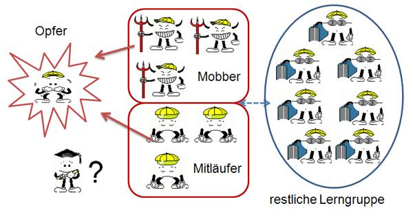 Mobbingverteilung